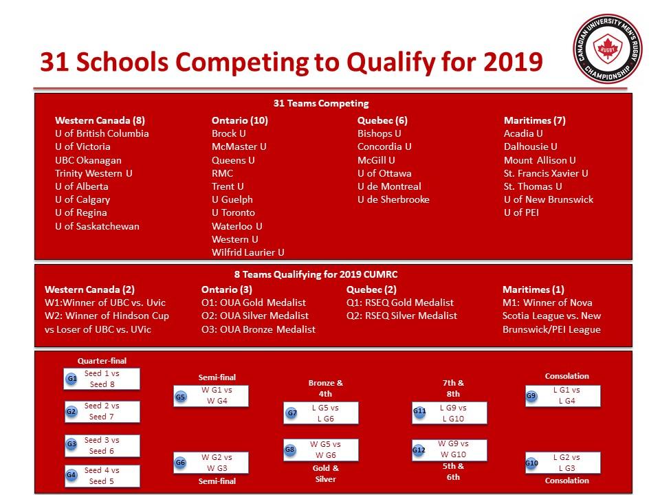 2019 CURC Qualifiers